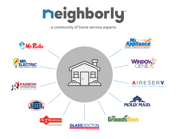 Neighborly-brands-infographic-rev.png